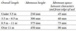 ISWA Sailnumber sizes