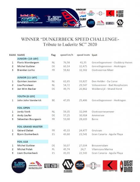 Ranking Dunkerbeck Speed Challenge